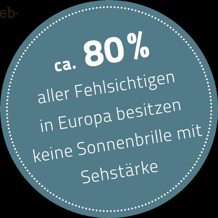 ca. 80% aller Fehlsichtigen in Europa besitzen keine Sonnenbrille mit Sehstärke.